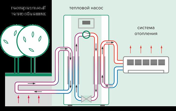 Гетермальный теплообменник купить теплообменник к газовой колонке vialiant